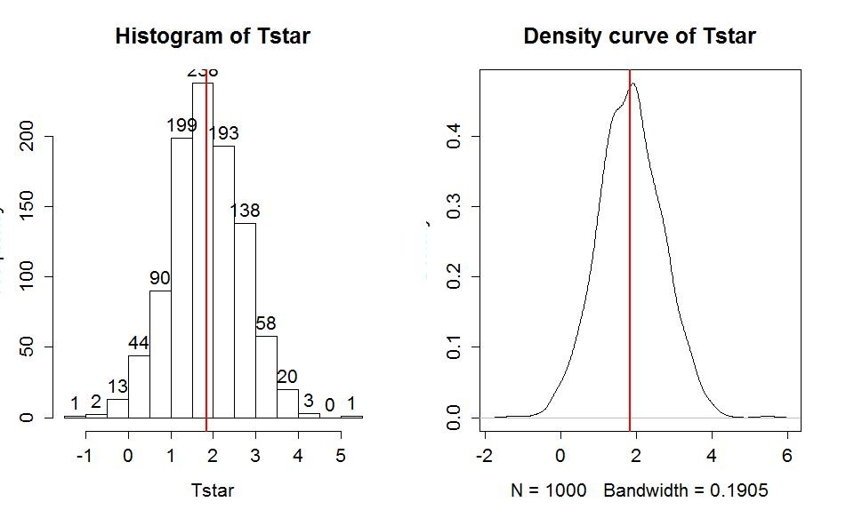 Confidence intervals and bootstrapping - Statistics with R