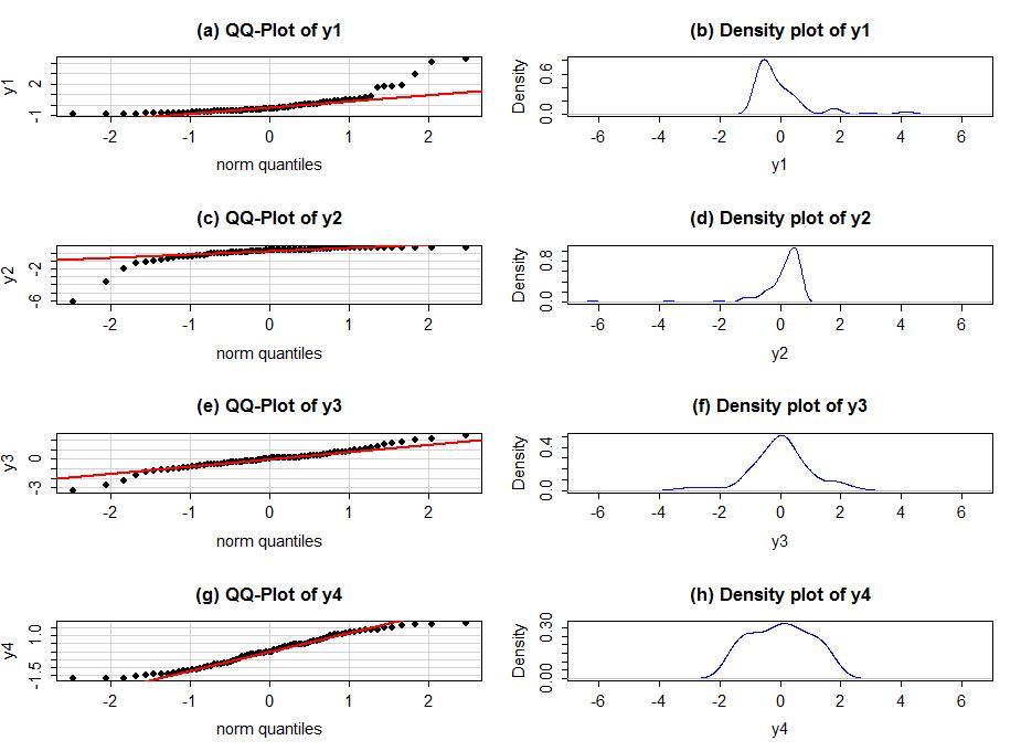 ANOVA model diagnostics including QQ-plots - Statistics with R