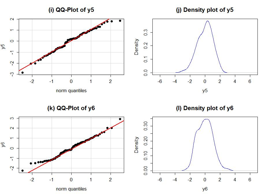ANOVA model diagnostics including QQ-plots - Statistics with R